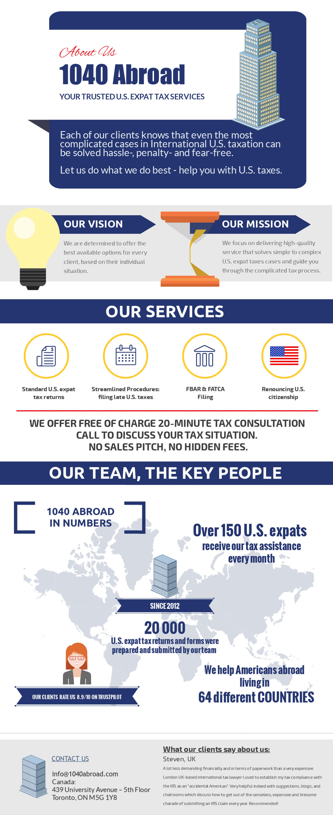 Infographic 1040 abroad company